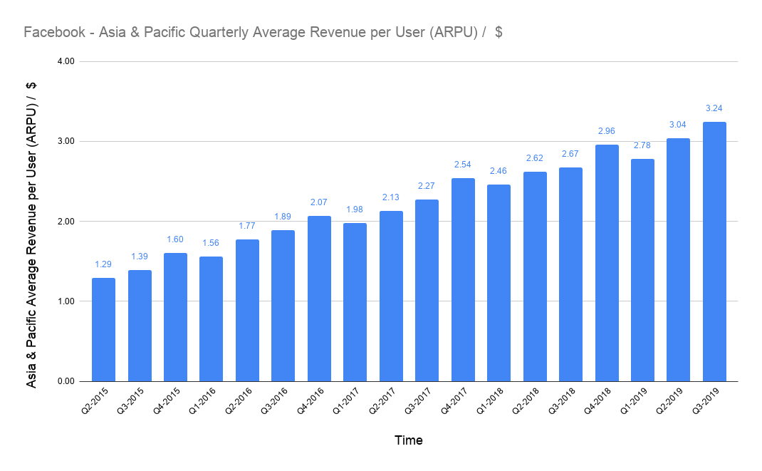 average USD revenue per user (ARPU) of Facebook in Asia & Pacific on a quarterly basis