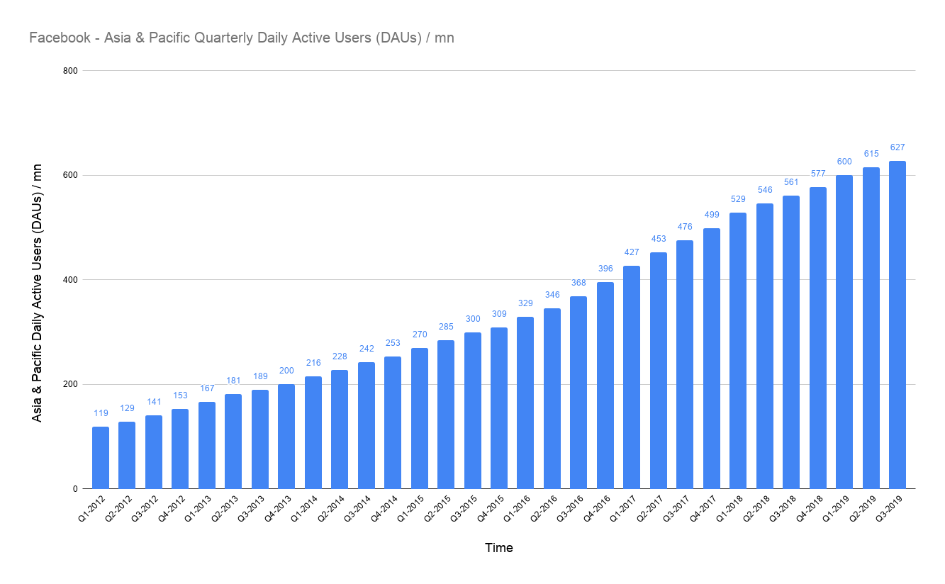 daily active users from Asia & Pacific on Facebook