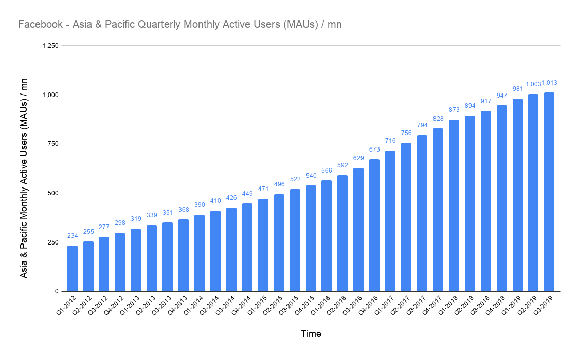 monthly active users on Facebook from Asia & Pacific