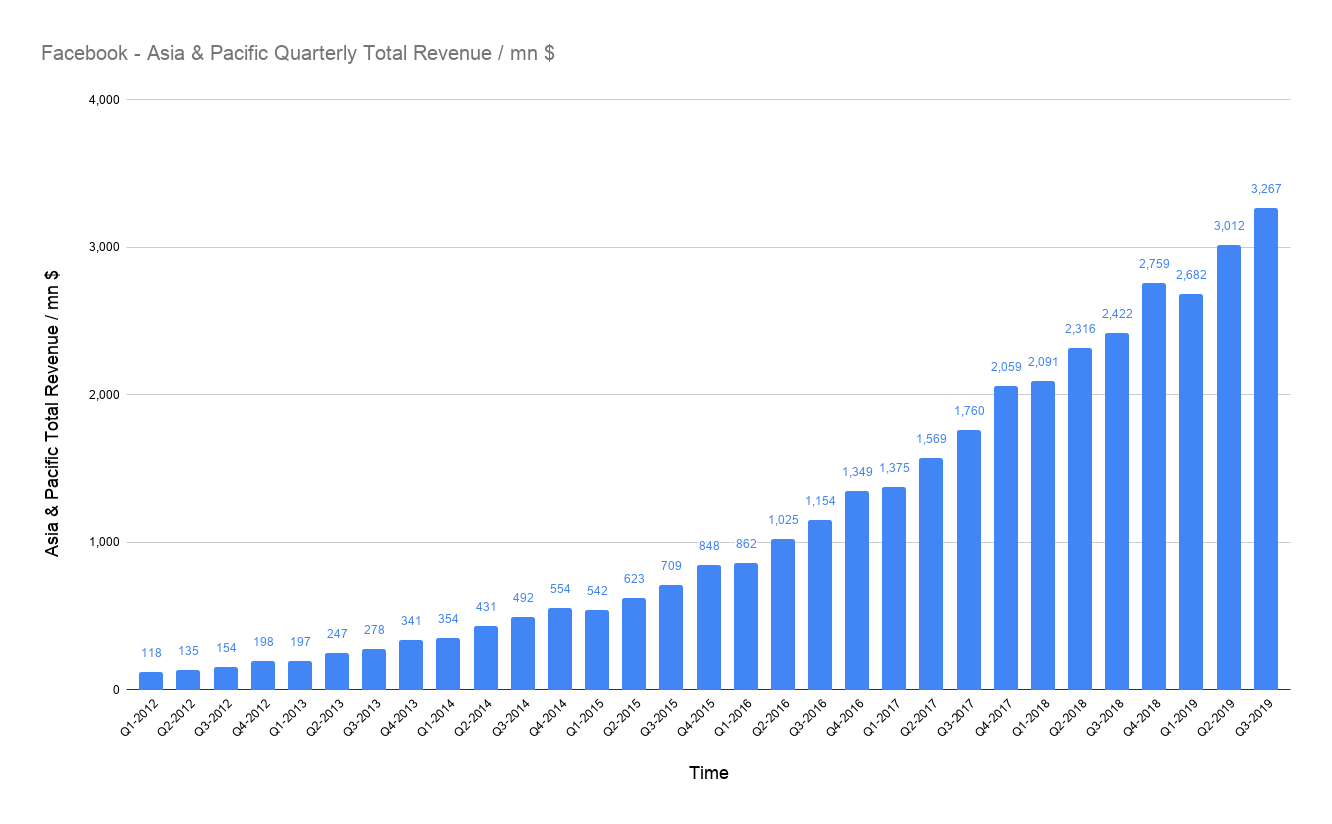 amount of total USD revenues of Facebook in Asia & Pacific on a quarterly basis in millions