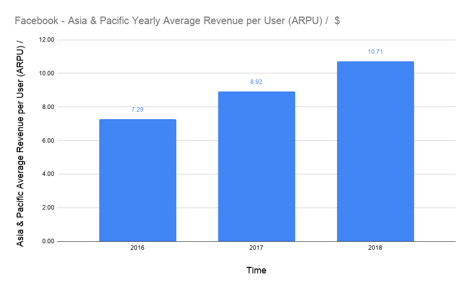average USD revenue per user (ARPU) of Facebook in Asia & Pacific on a yearly basis