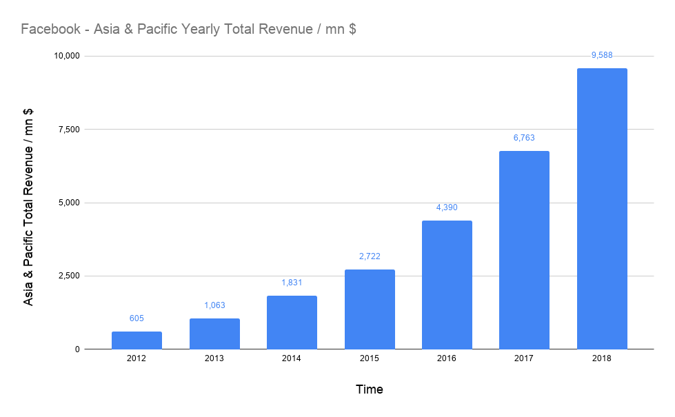 amount of total USD revenues of Facebook in Asia & Pacific on a yearly basis in millions