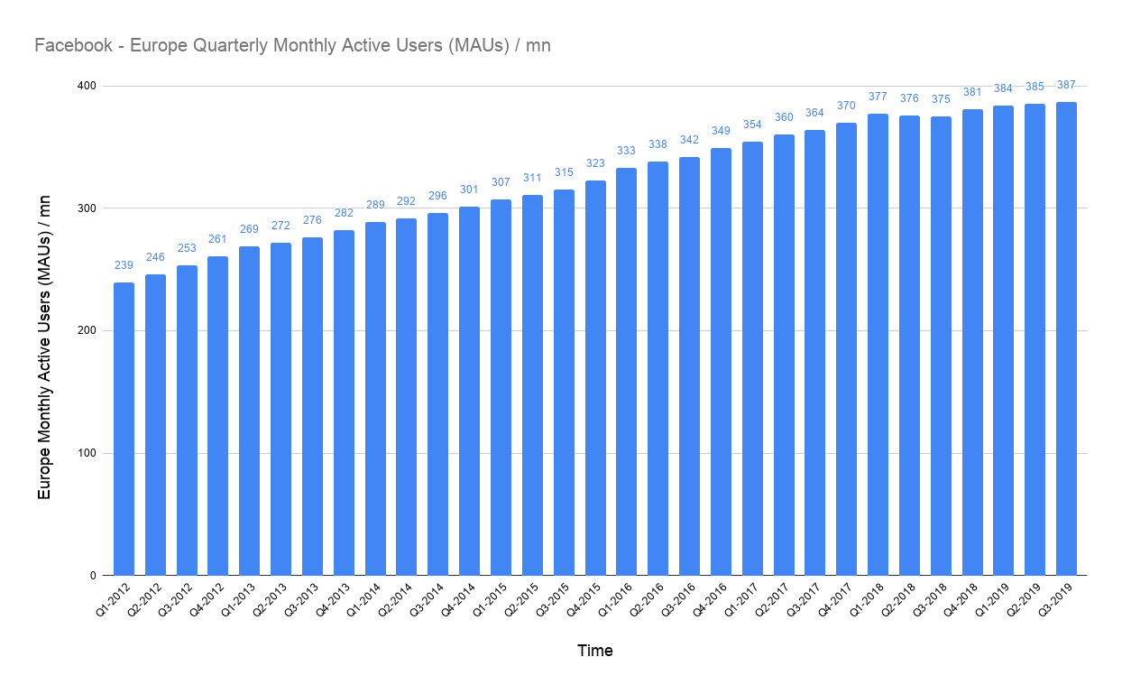 number of monthly active users on Facebook from Europe