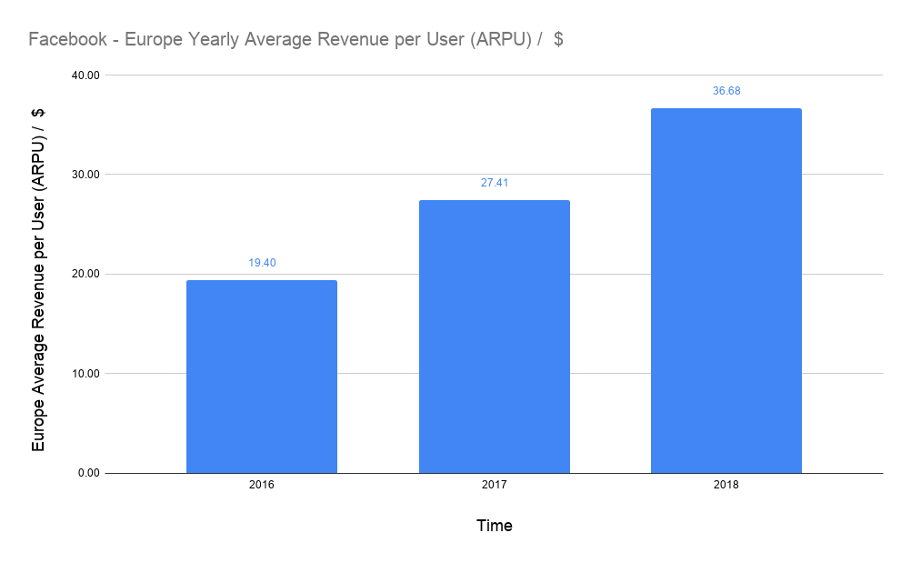 average USD revenue per user (ARPU) of Facebook in Europe on a yearly basis