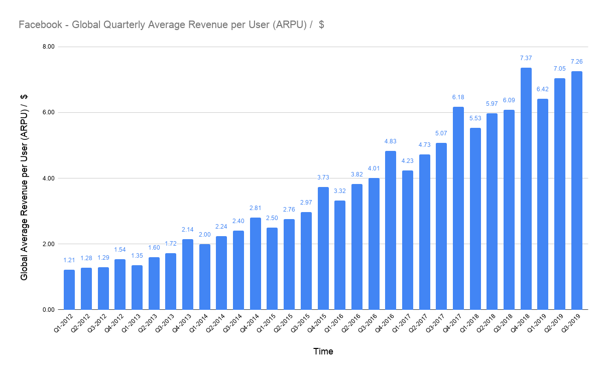 average USD revenue per user (ARPU) of Facebook globally on a quarterly basis