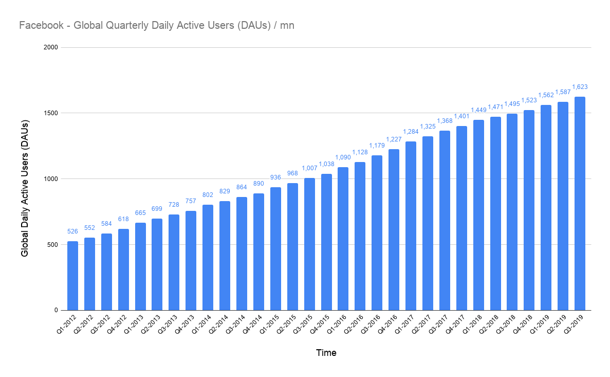 Facebook: Daily Active Users (DAUs) – Updated 08/20