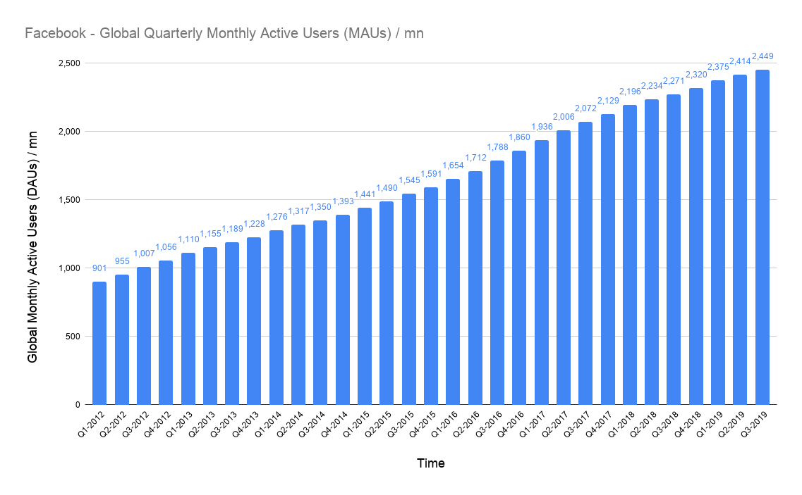 globally monthly active users on Facebook