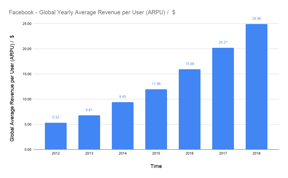 Facebook: Average Revenue per User (ARPU) – Updated 08/20
