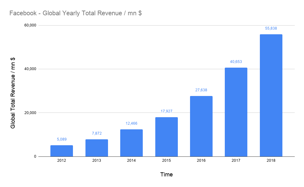 Facebook: Quaterly & Yearly Revenue – Updated 05/21