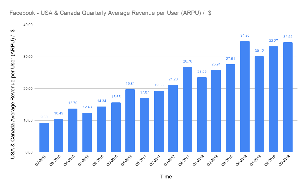 average USD revenue per user (ARPU) of Facebook in the USA & Canada on a quarterly basis