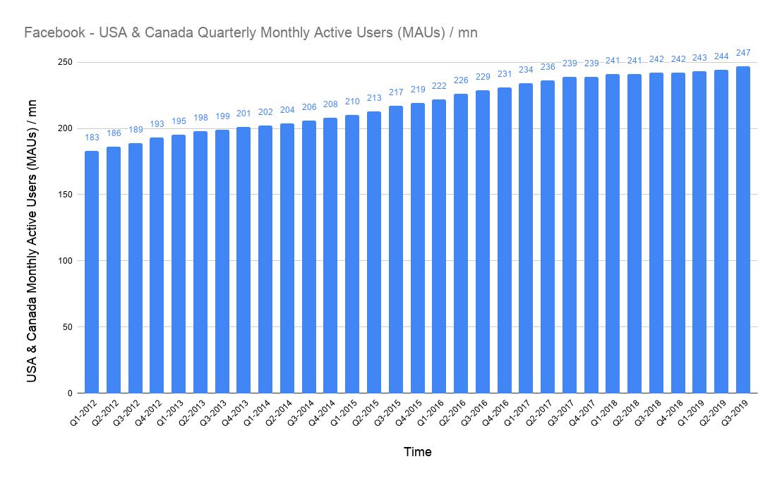monthly active users on Facebook from the USA & Canada