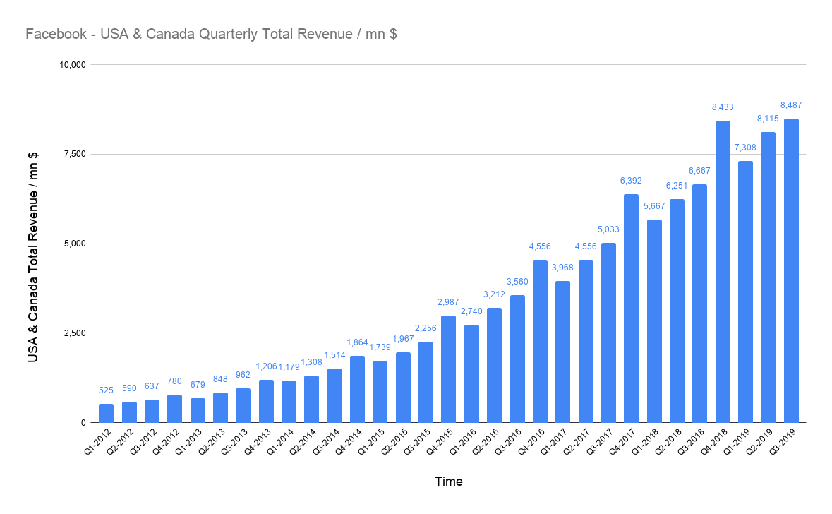 amount of total USD revenues of Facebook in the USA & Canada on a quarterly basis in millions