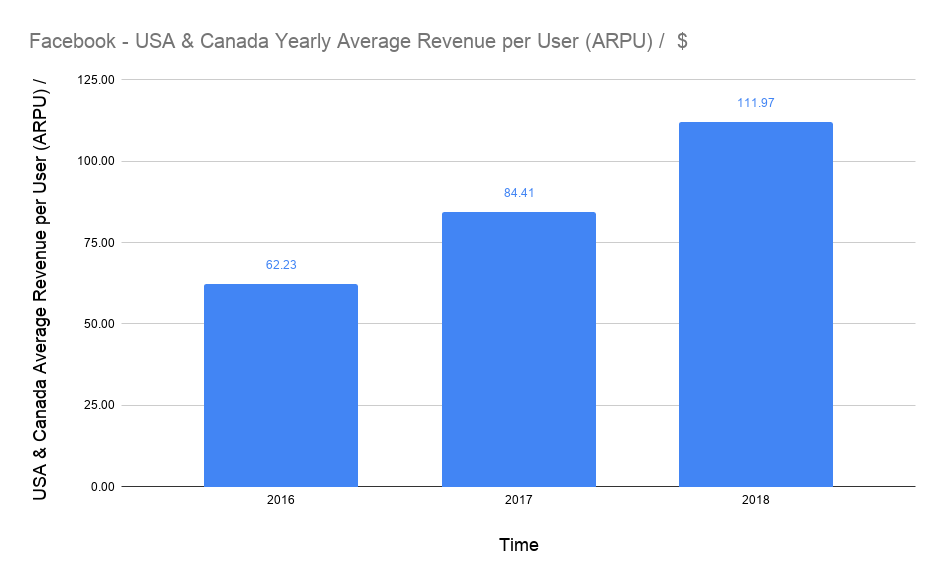 average USD revenue per user (ARPU) of Facebook in the USA & Canada on a yearly basis