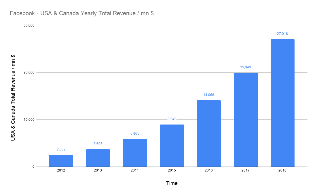 amount of total USD revenues of Facebook in the USA & Canada on a yearly basis in millions