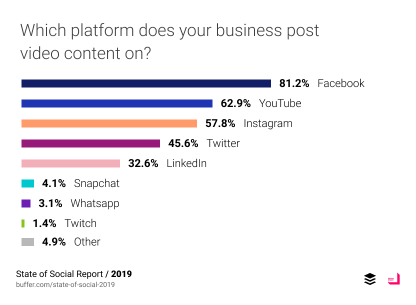 Businesses post videos on Instagram